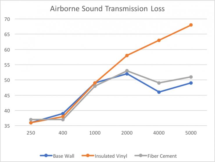 insulated vinyl siding sound transmission