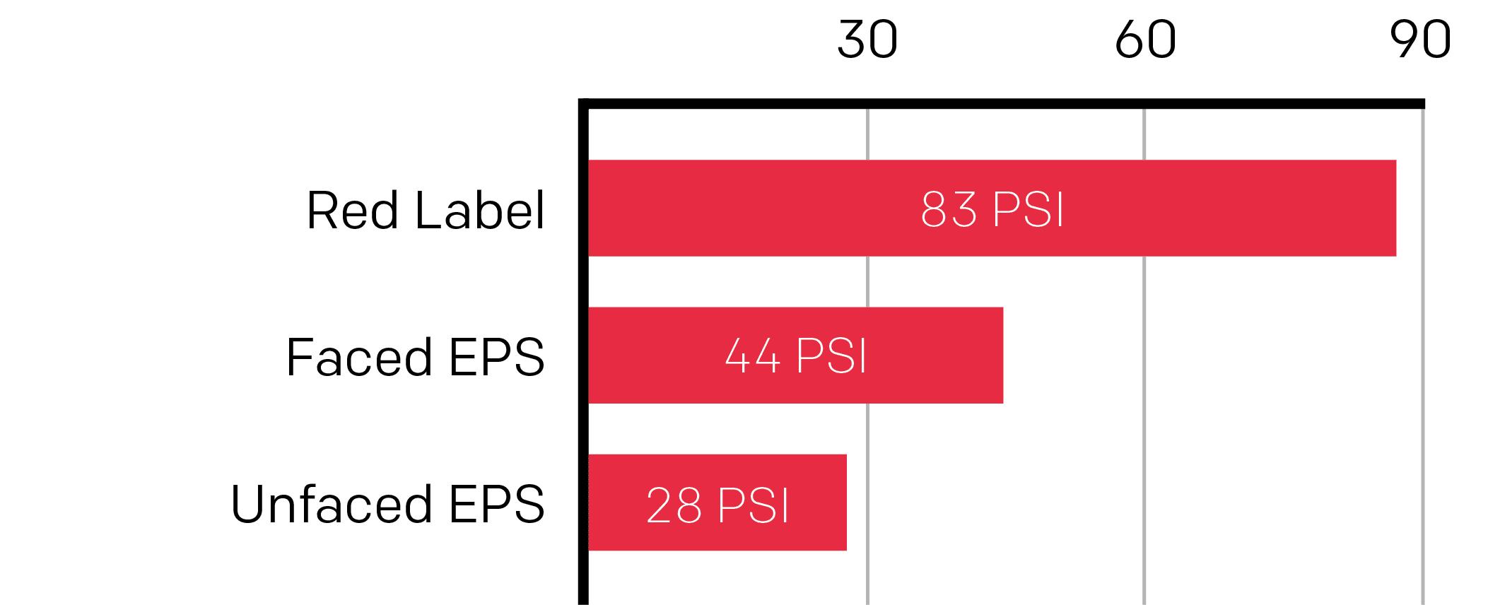 PSI Chart