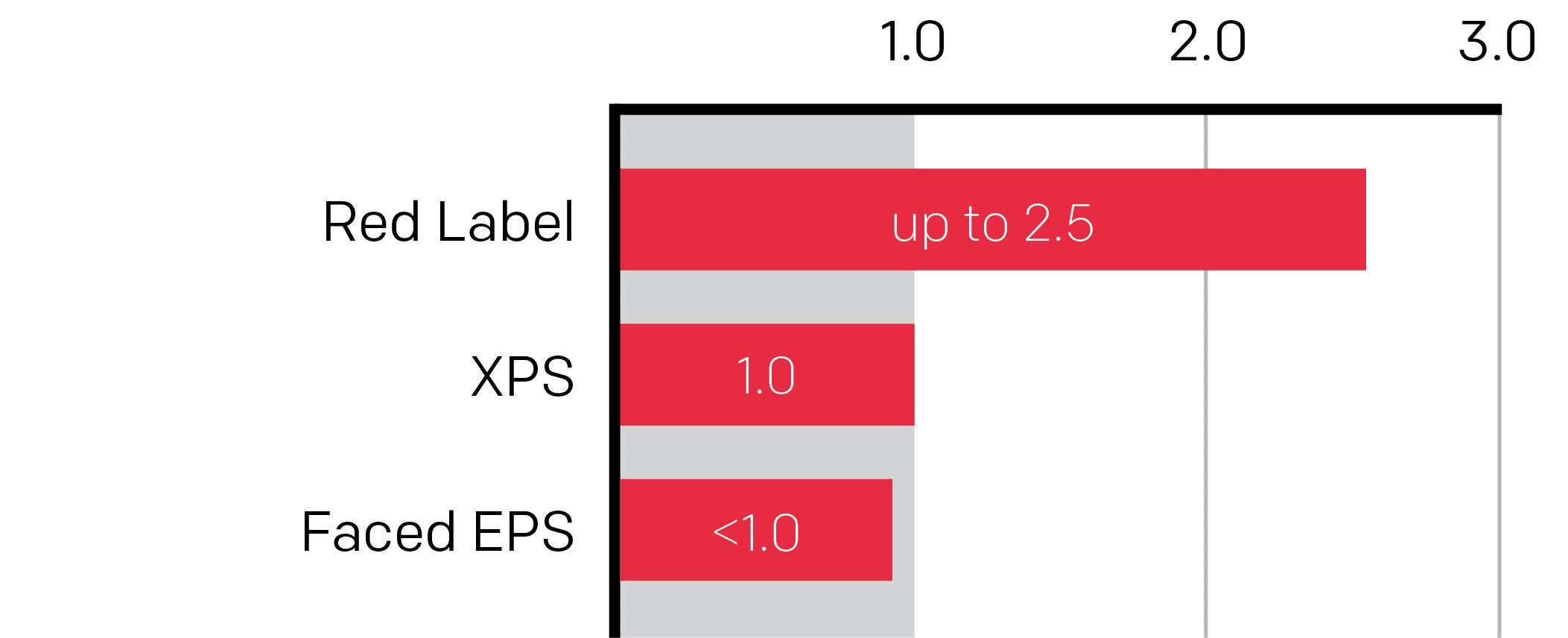 Perm Chart