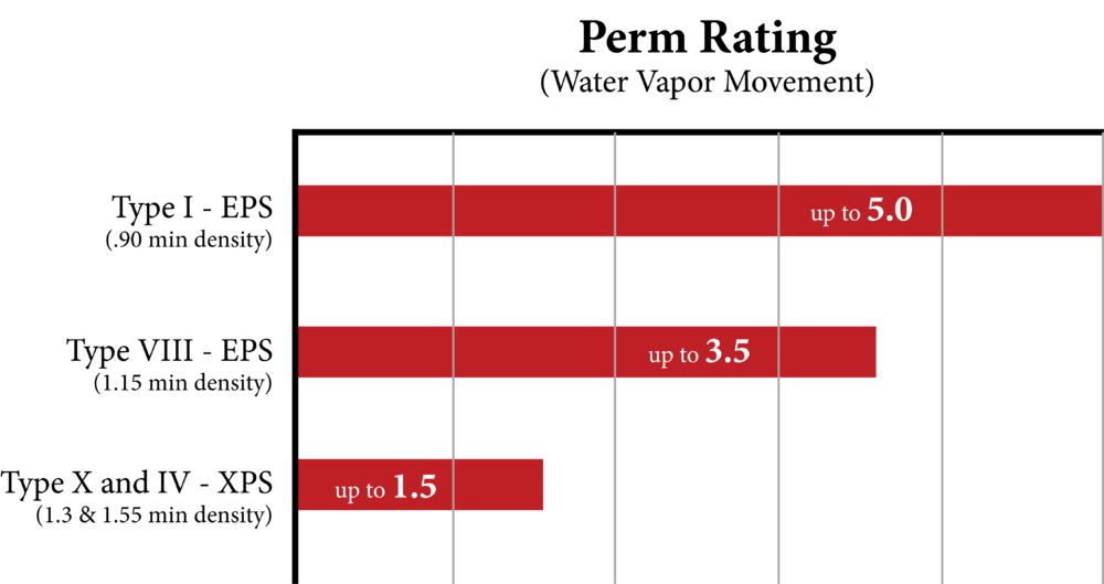 Perm-Rating-Chart