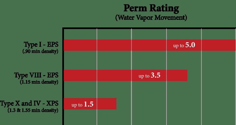 Perm-Rating-Chart