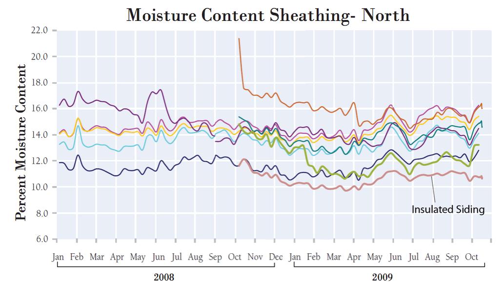 Moisture-content-sheathing-chart