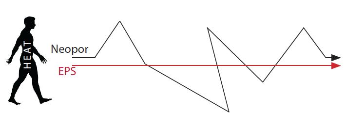 Neopor-eps-chart