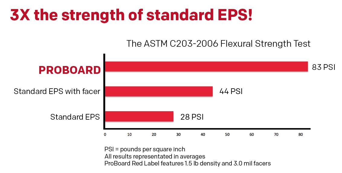 Standard EPS