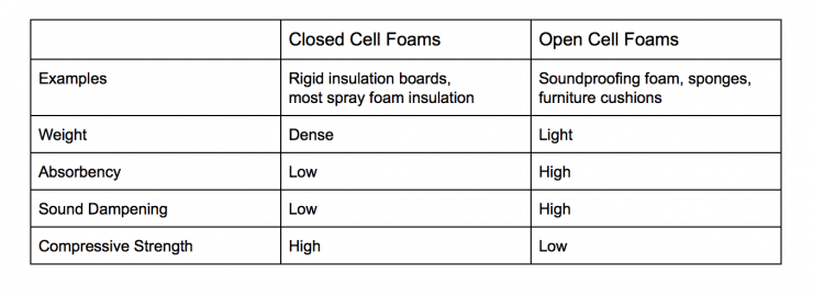 open-cell-vs-closed-cell-insulation