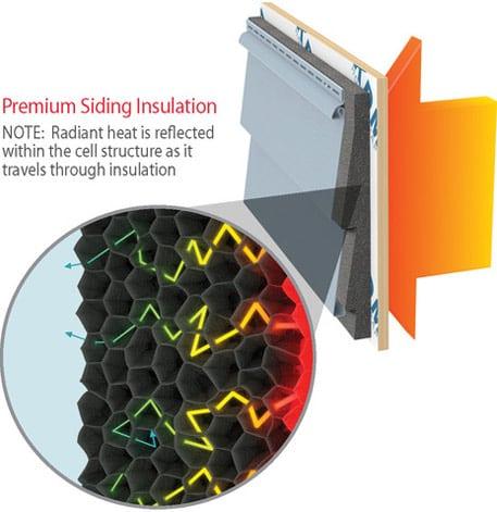 Diagram: Premium Siding Insulation